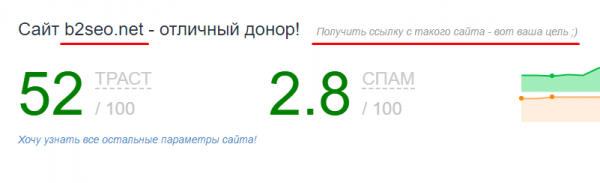 Траст CheckTrust b2seo.net